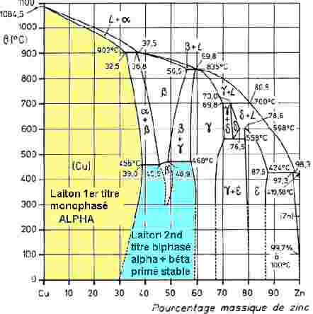 Diagramme De Phase Cu Zn Yrelay